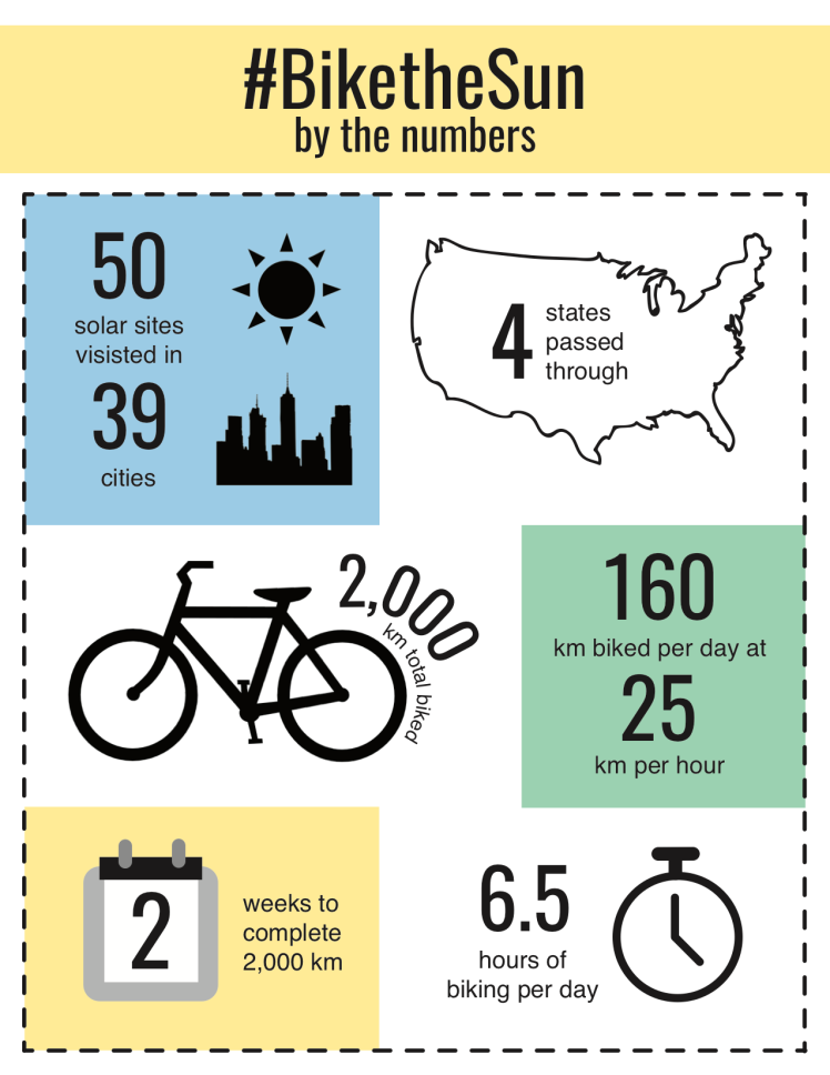 #BiketheSun by the numbers